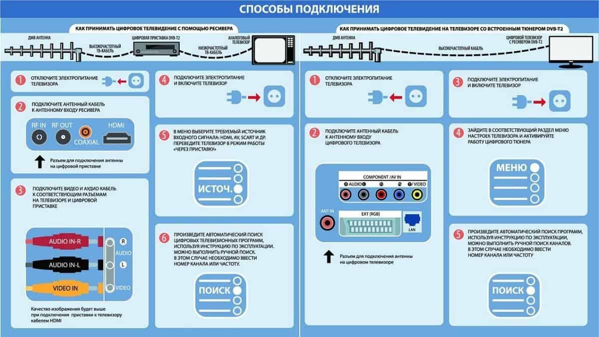 Зачем Россия переходит на цифровое эфирное телевидение?